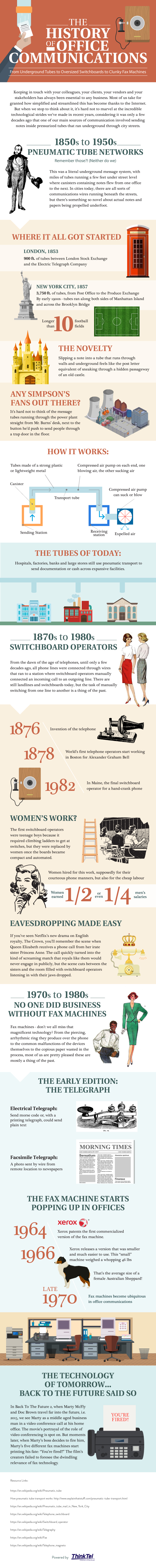 History Of Office Communication